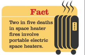 Two in five deaths in space heater fires involve portable electric space heaters.