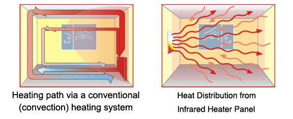 Infrared heating comparison chart